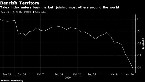 Taiwan Stocks Slump Into Bear Market for First Time Since 2015