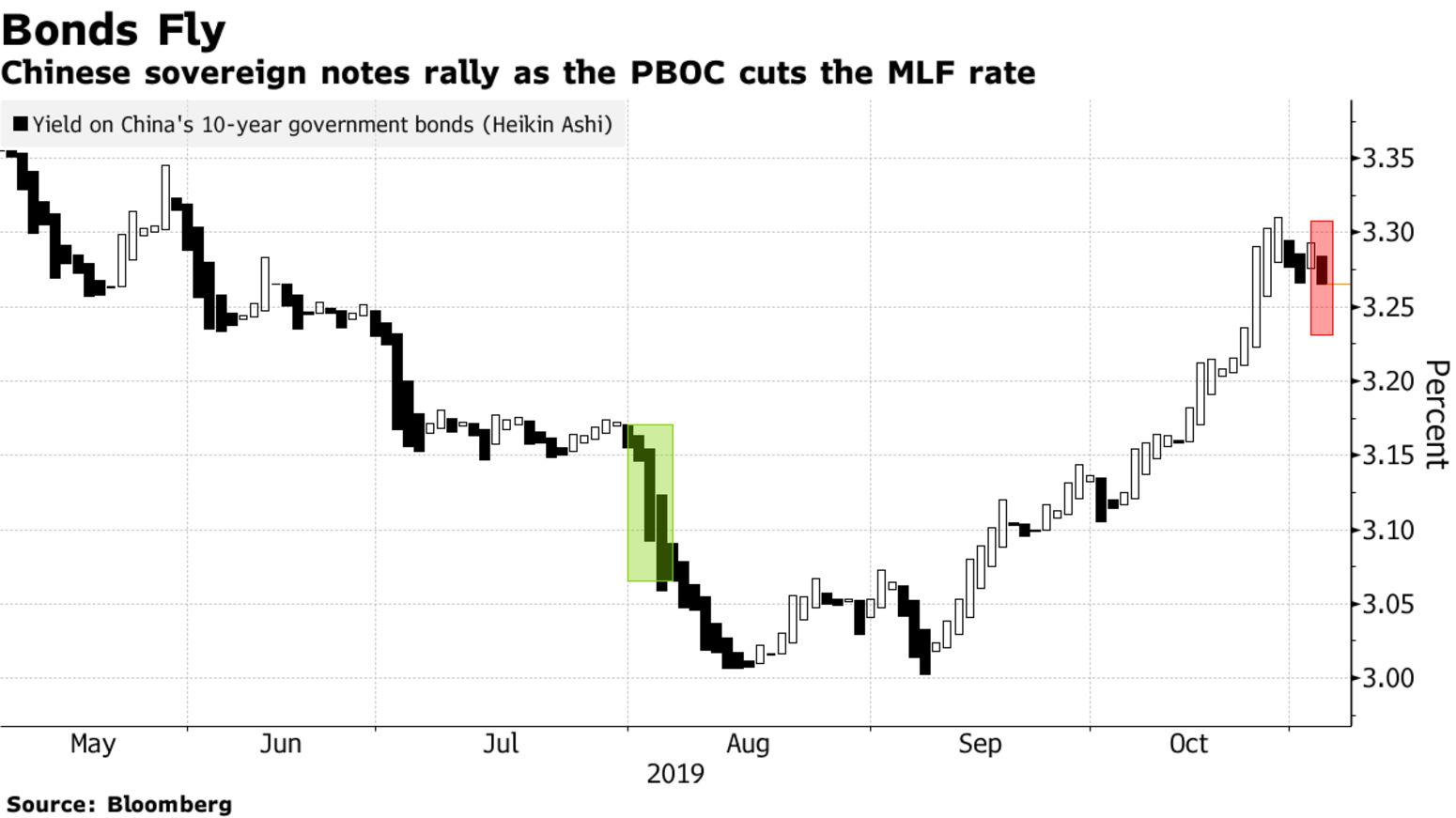 Chinese sovereign notes rally as the PBOC cuts the MLF rate
