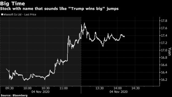 China Stock That Sounds Like 'Trump Wins Big' Surges in Shenzhen