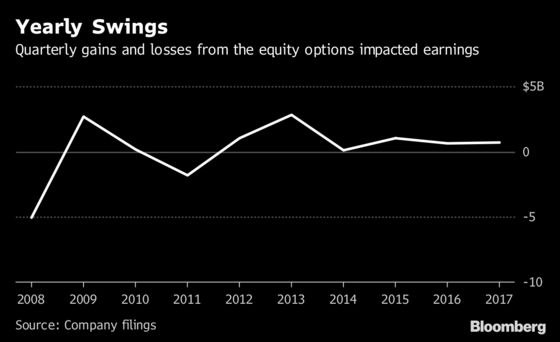 Buffett Starts to Say Goodbye to a Pile of Equity-Index Options