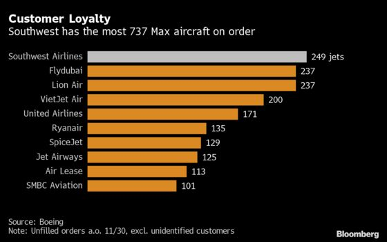 Southwest Hits Brakes on Max Deliveries, Settles Boeing Dispute