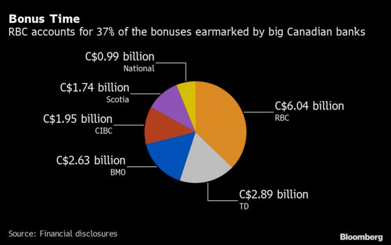 Bank Bonuses Rise 3.9% in Canada as 'Crazy' Payouts Stopped