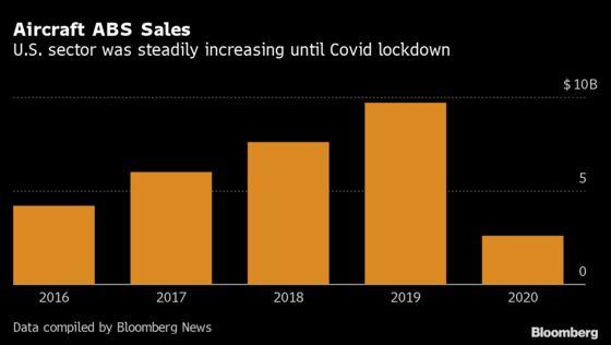 Aircraft-Lease Bonds Draw High Demand as Investors Seek Yield