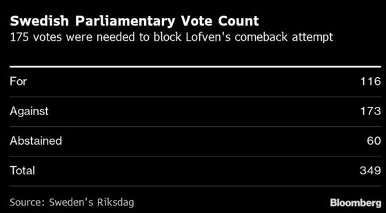 Sweden's Lofven Wins Parliament Backing to Form New Cabinet