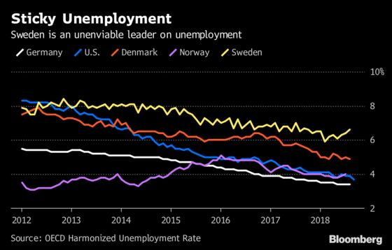 Unemployment Is Haunting Sweden Years After the Immigration Boom