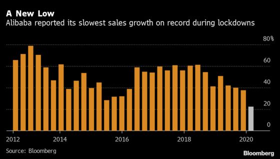 Alibaba Sales Growth Plumbs New Lows While Uncertainty Escalates