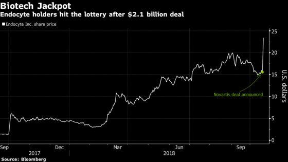 Endocyte's $2.1 Billion Deal Rewards Investors Who Stuck It Out