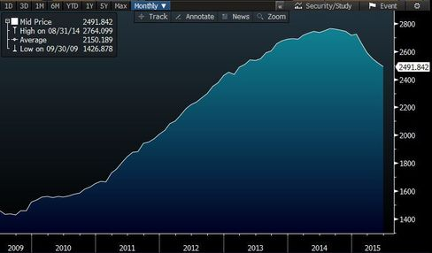 Saudi Foreign Reserves