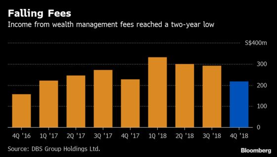DBS's Wealthy Clients Are Trading Again After Last Year's Freeze