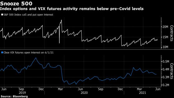 'Gamma Squeezes' Are In Play as Options Drive a Two-Faced Market