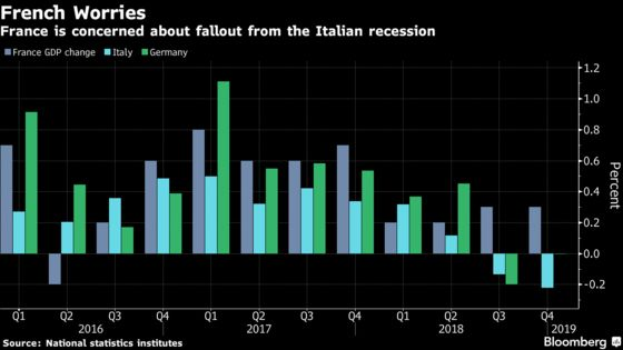 Le Maire Says Italian Recession Threatens France's Economy