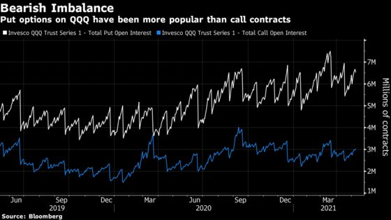 The Options Market May Be Fueling the Turbulence in Tech Shares