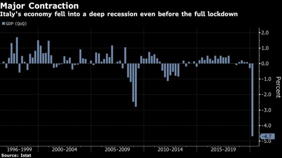 Italy Fell Into Deep Contraction Even Before Full Lockdown Hit