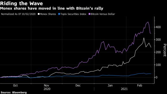 Bitcoin Bet Sparks Rally at Japan's Most Expensive Brokerage