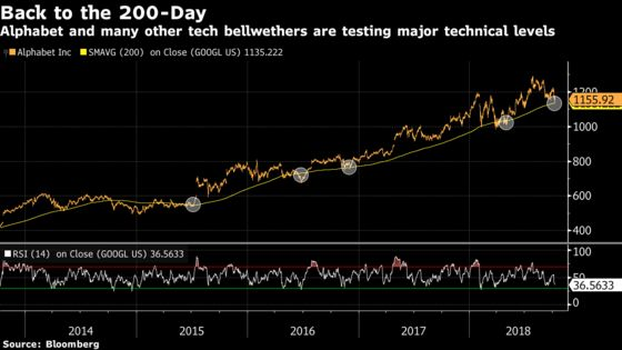 Tech Megacaps Face Their Biggest Test in Months: Taking Stock