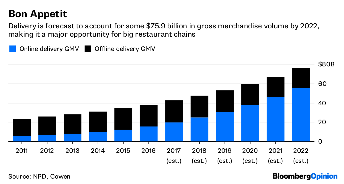 Uber Eats, GrubHub (GRUB) Can Save Restaurants From