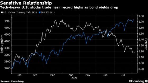Citi Cuts Tech-Heavy U.S. Stocks on Treasury Yield Surge Call