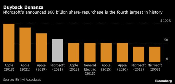 Microsoft Plans to Buy Back Up to $60 Billion in Stock