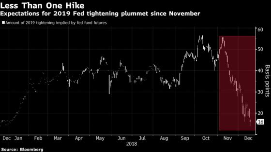 Fed's 2019 Path May Produce Surprise That Flattens Yield Curve