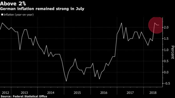 Germany Inflation Unchanged in July, Holding Just Above 2% Level