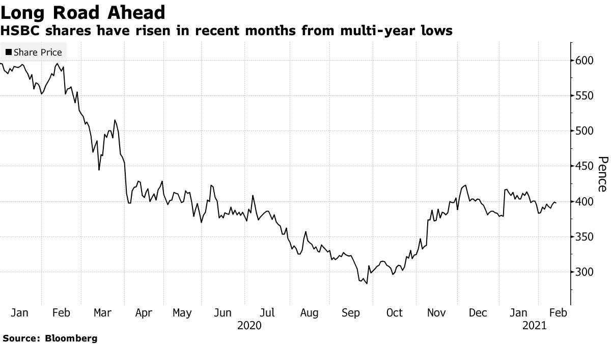 HSBC shares have risen in recent months from multi-year lows
