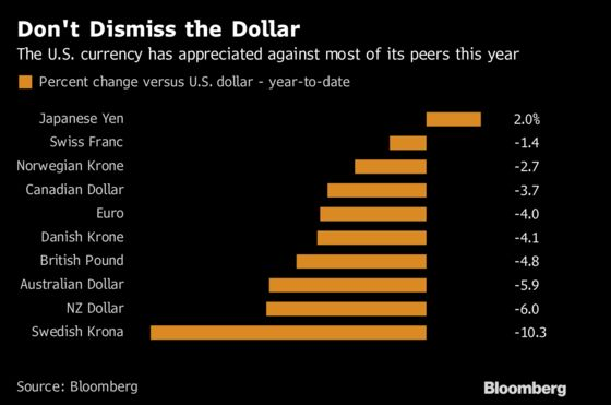 Trump Can Complain All He Wants, But the Dollar Will Stay Strong
