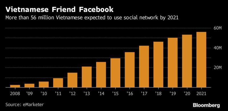 Bloomberg: Nhieu nguoi Viet Nam da khoi nghiep thanh cong nho Facebook