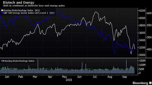 Shift in sentiment as biotechs lose and energy gains