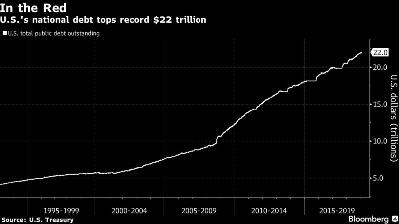 U.S.'s national debt tops record $22 trillion