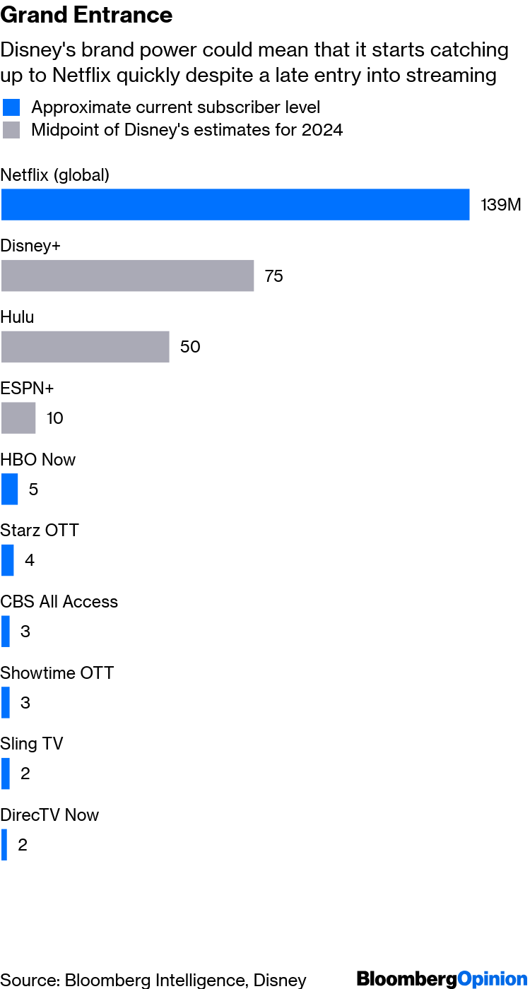 Disney+ in Name Alone Captures the Dilemma - Bloomberg