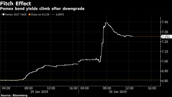 Pemex Bonds Sink With Peso as Fitch Puts Oil Giant Close to Junk