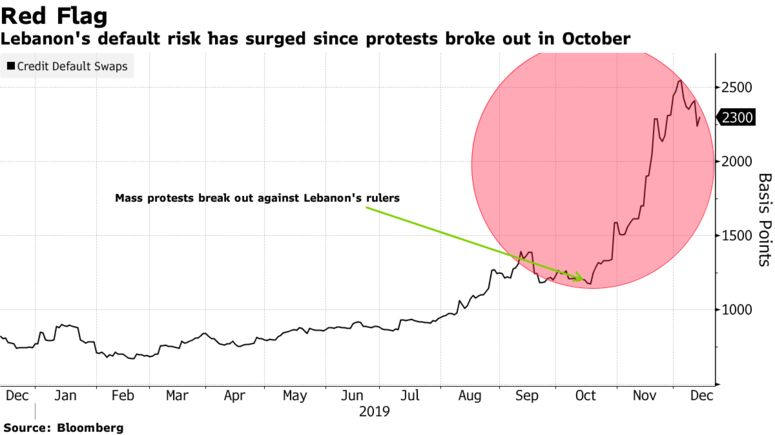 Lebanon's default risk has surged since protests broke out in October