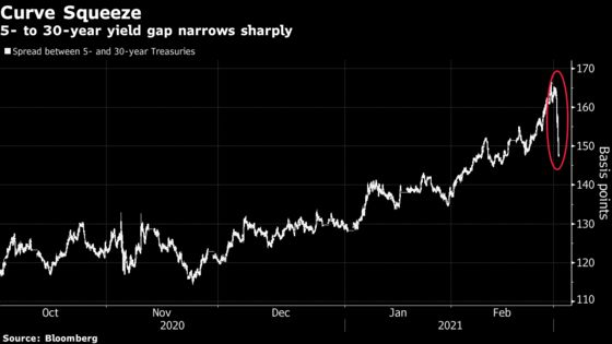 Treasury Yields Surge Past 1.6%, Sounding Alarm for Risk Assets