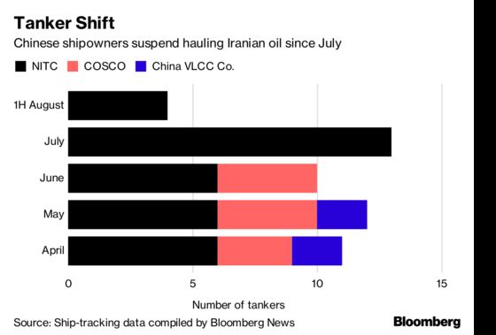 China Shipowners Stop Hauling Iranian Oil as U.S. Sanctions Near