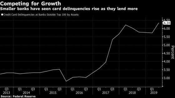 Consumer Cracks Emerge as Banks Say Everything Looks Fine