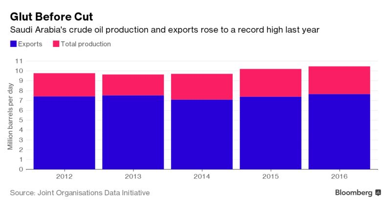 Saudi Arabia Breaks Records on Oil Exports and Output for