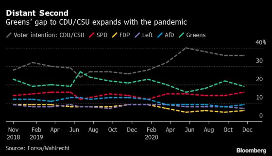 German Greens Want to Persuade Voters to Power Economy With Debt
