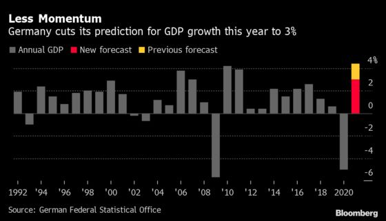 Germany Cuts 2021 Economic Outlook Amid Lockdowns, Bottlenecks