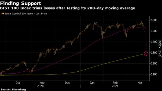 Bargain Hunters Save Turkish Stocks From Worst Drop in 20 Years