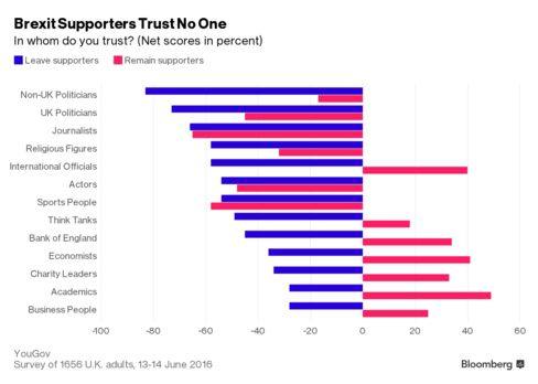 Chart showing net trust levels in business leaders, politicians and others among supporters and leaving and remaining in the EU.
