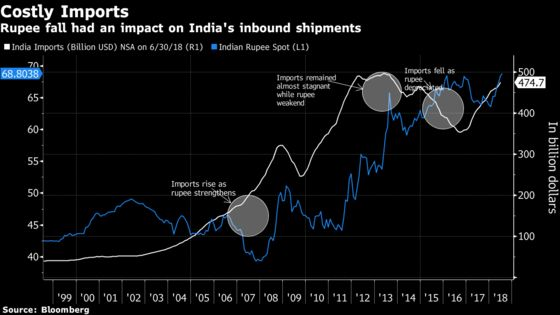 Weak Rupee Not Enough to Tip the Scale in Favor of India Exports