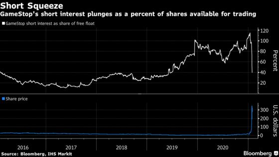 GameStop Short Interest Plunges in Sign Traders Are Covering