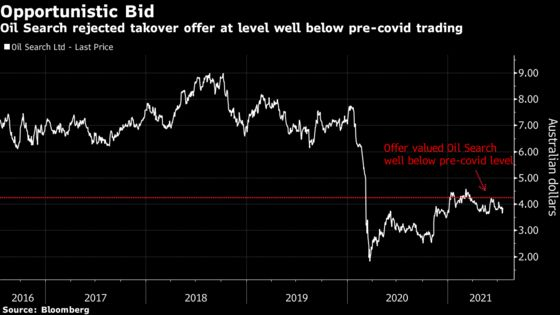 Oil Search Urged to Keep Talking After $6 Billion Takeover Snub