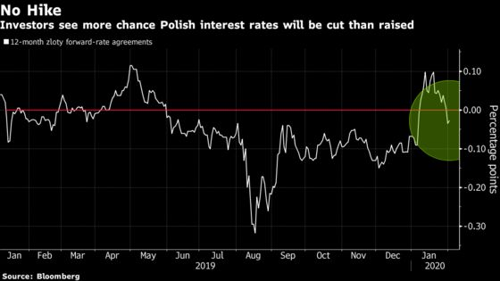 Poland Extends Rate Freeze as Growth Fears Trump Inflation