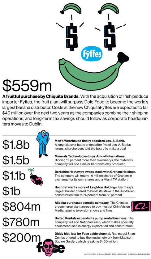M&A News: Chiquita, Fyffes, Men's Wearhouse, Jos. A. Bank
