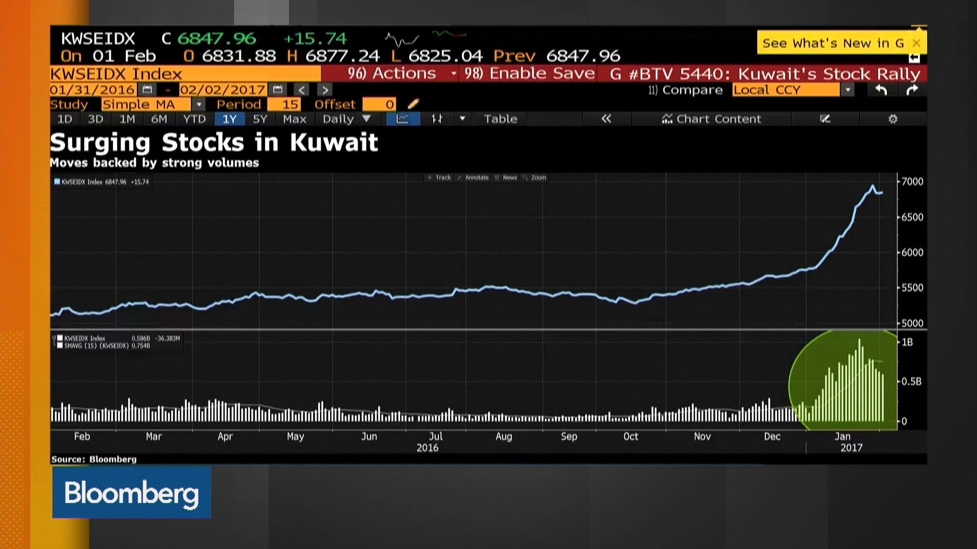 should you buy into the surge in kuwait stocks � bloomberg