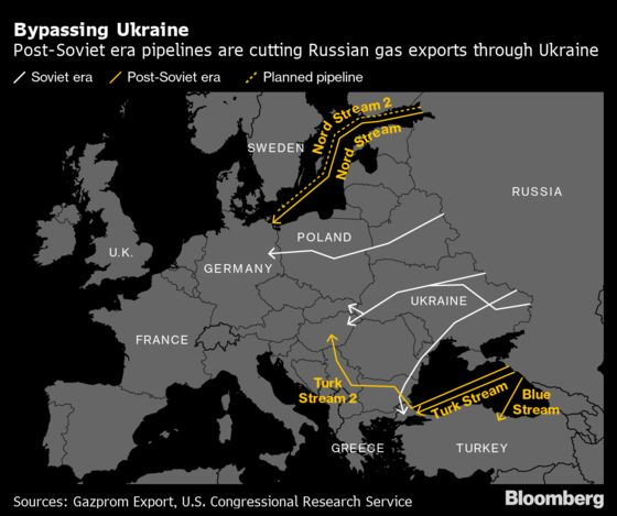 Russia's New Pipeline Makes Ukraine Worry Less About Gas But More About War