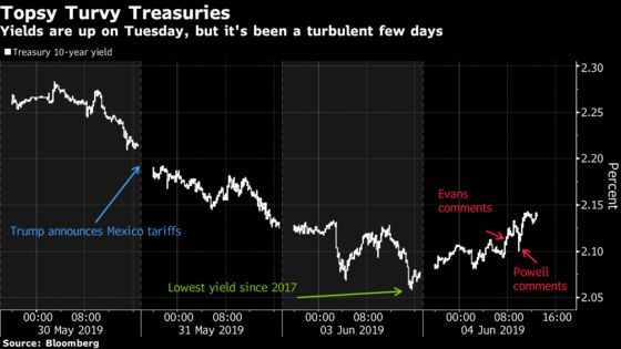 Bond Bulls in Retreat as Powell Shows No Urgency, Stocks Climb