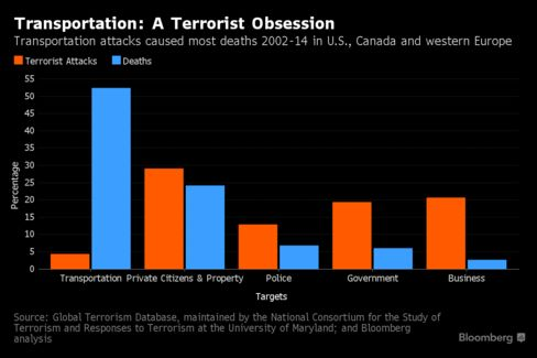Transportation attacks caused most deaths 2002-14 in U.S., Canada and western Europe