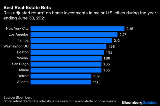 This One Metric Shows That New York City Will Be Fine